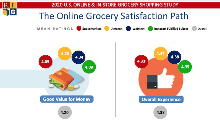 Online Grocery Customer Satisfaction-RFG 2020.png