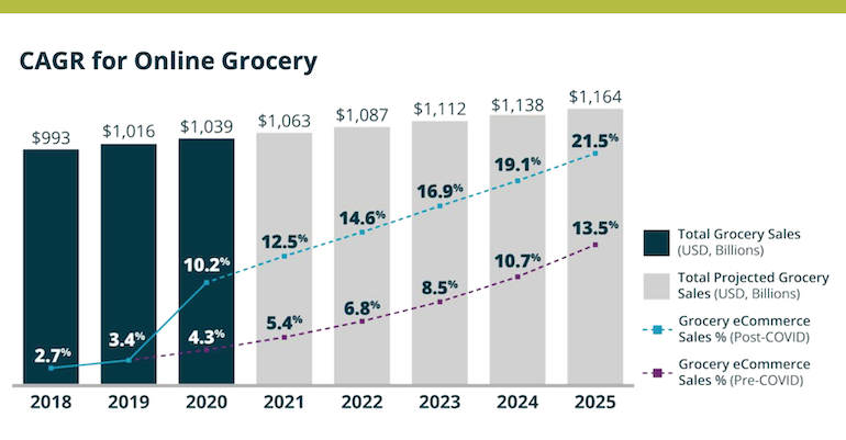 Online grocery to more than double market share by 2025 | Supermarket News