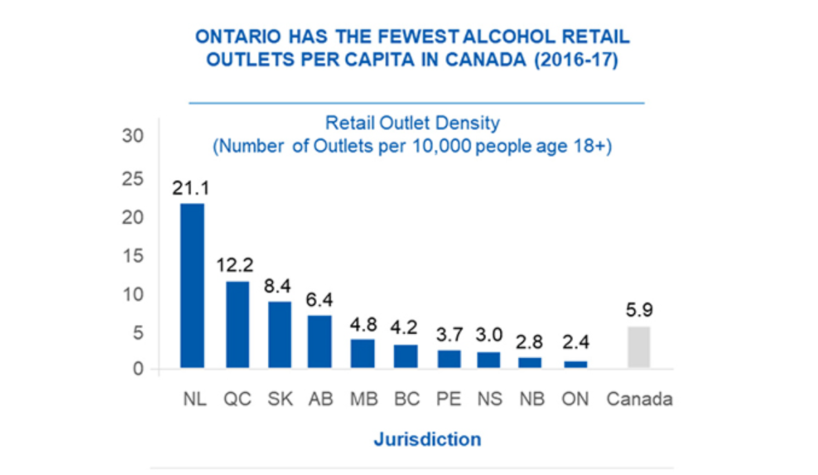 Ontario_Alcohol_Availability_Chart_Hughes_report.PNG.png
