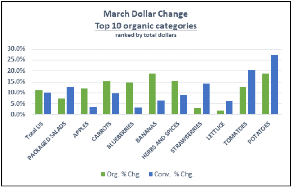 Organic_Produce_Dollar_Sales-March_2020-Organic_Produce_Network.png
