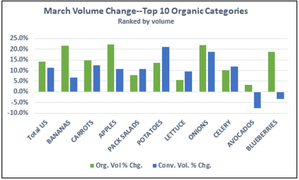 Organic_Produce_Volume-March_2020-Organic_Produce_Network.png