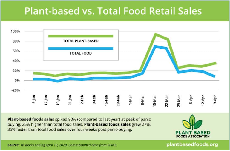 PBFA-plant_based_food_sales-COVID_panic_buying.png