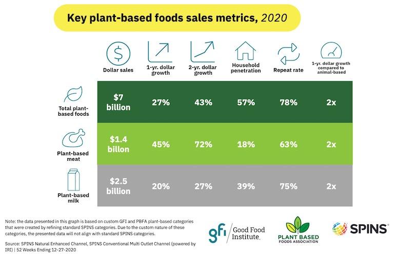 PBFA_2020_plant_based_sales_metrics.jpg