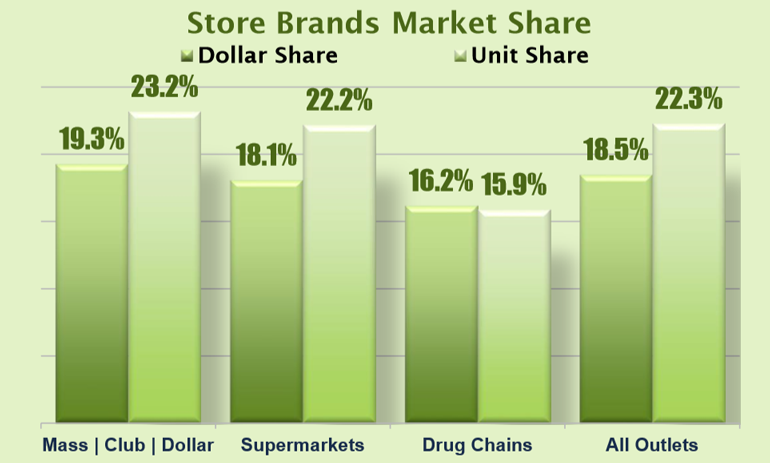 PLMA_2018_store_brand_market_share_channels.png