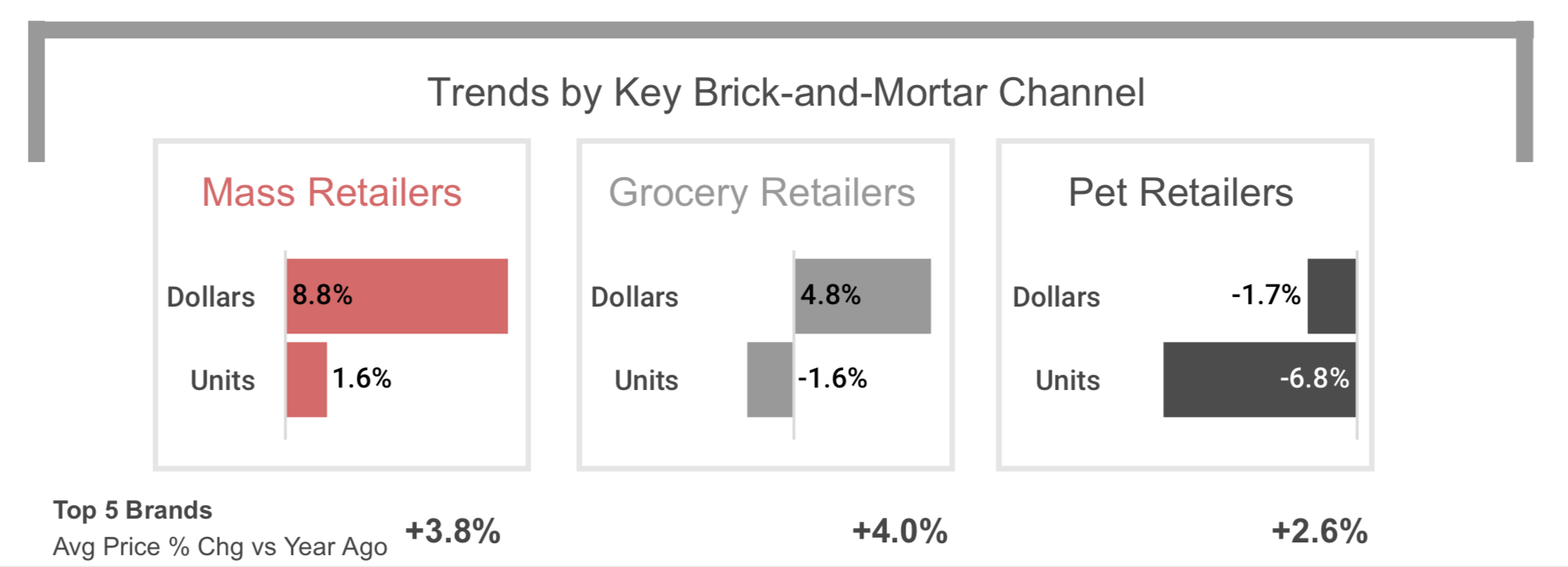Pet food brick and mortar trends.png