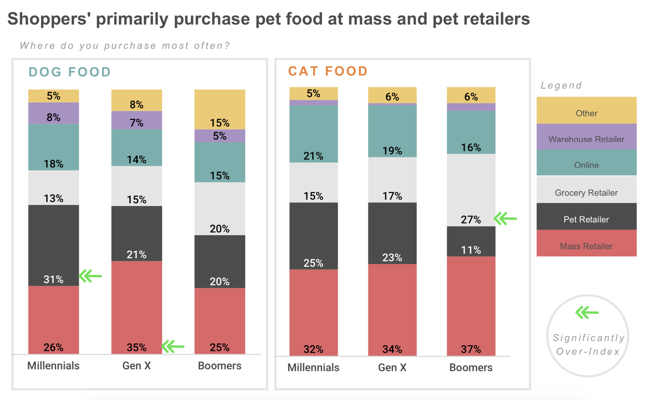 Pet food purchase locations.png
