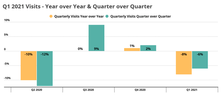 Placer Grocery Index 2021 Q1-store visits .png