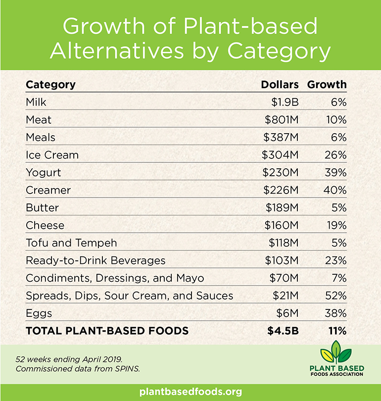 Plant-based_food_2019_sales_by_category.png