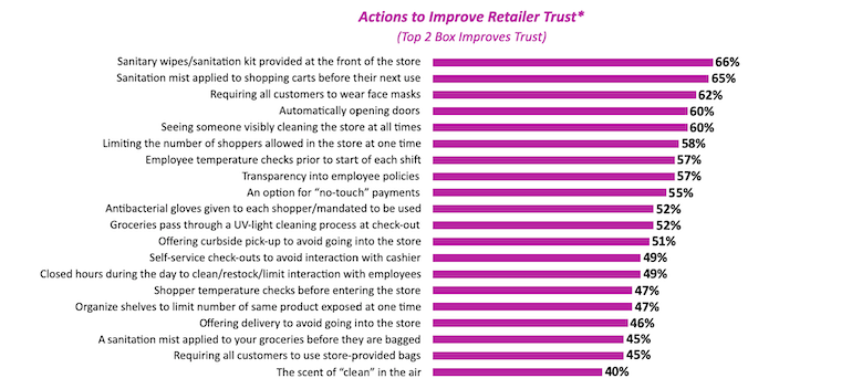 Shopper COVID expectations of retailers-Magid 2020.png