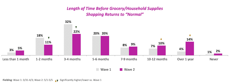 Shopper COVID projections-Magid May 2020.png