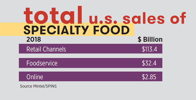Specialty_food_US_sales_2018_chart_SFA_annual_report.PNG copy.png