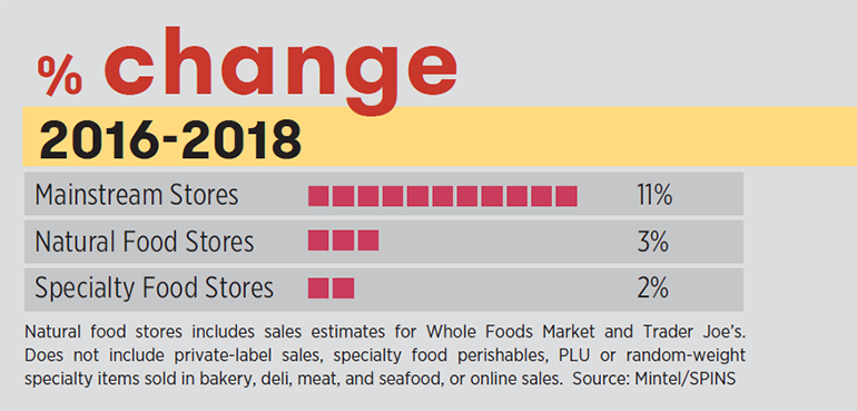 Specialty_food_store_sales_change_chart_SFA_annual_report.PNG copy.png