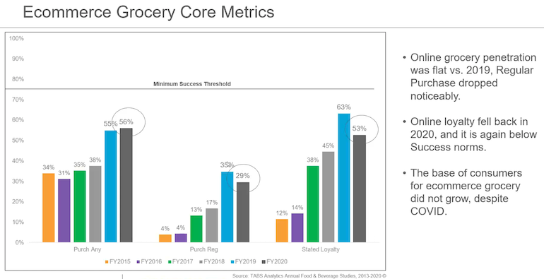 TABS_retailer_grocery_ecommerce_metrics_chart_2020_Food_Beverage_Study.png