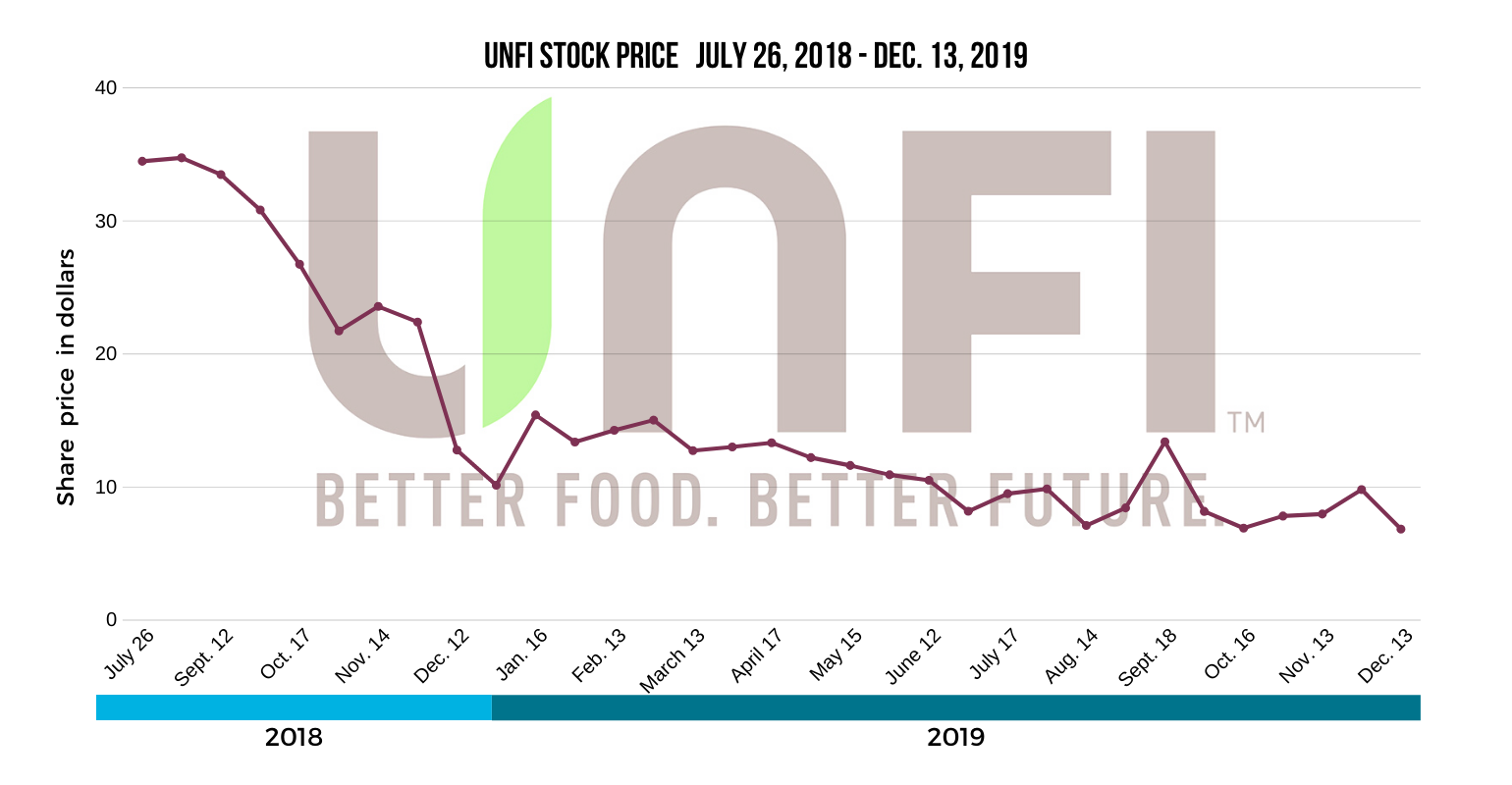 UNFI share price 1540x800.png