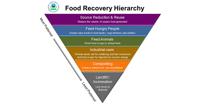 food_recovery_hierarchy.jpg