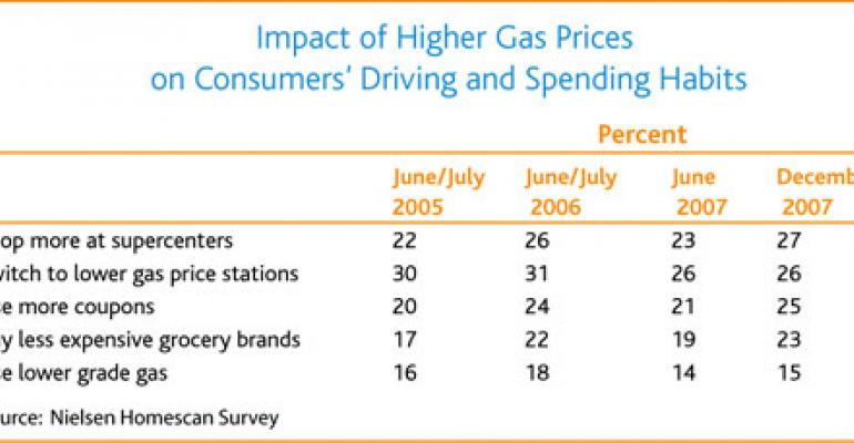 The Gas/Food Price Relationship