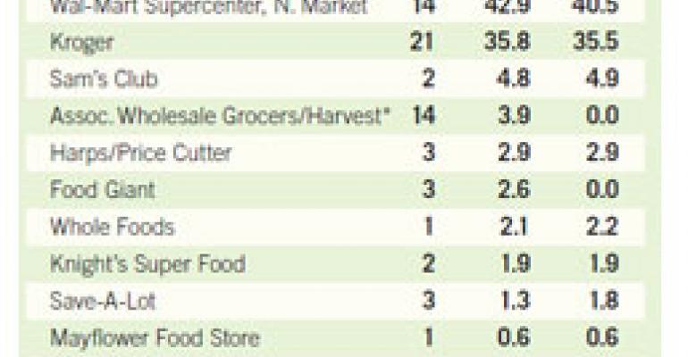 Kroger, Wal-Mart Battle for Share in Little Rock