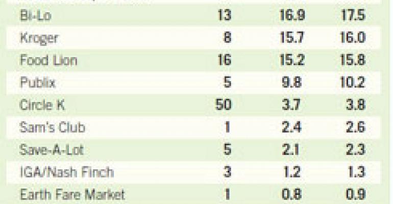 Wal-Mart Tops the Augusta Food-Retail Leaderboard
