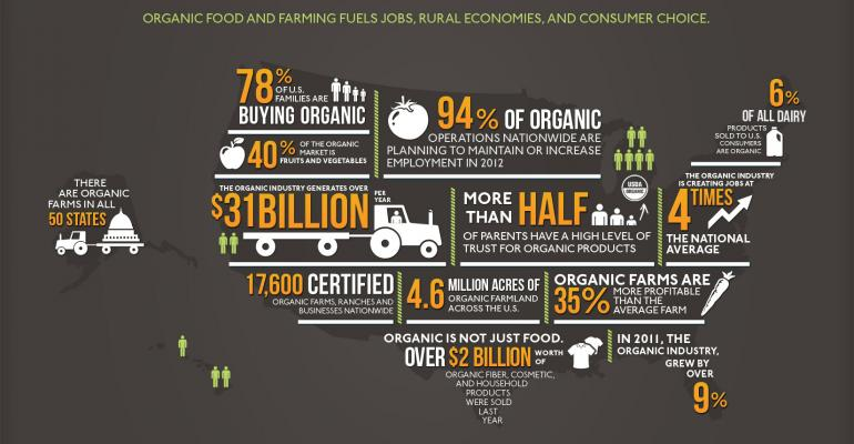 Organic Sales: Up, Up, Up