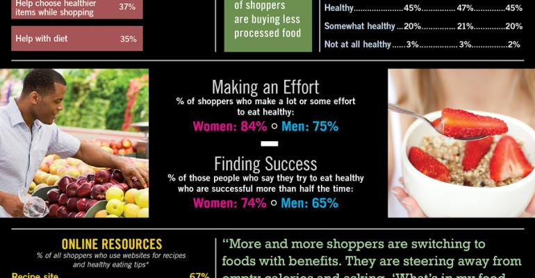 Infographic: Shoppers Driven By Nutrition