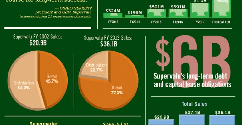 Infographic: Supervalu by the Numbers