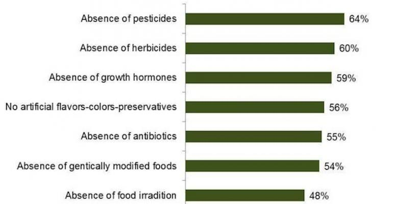 Stanford Report Helps the Organic Message