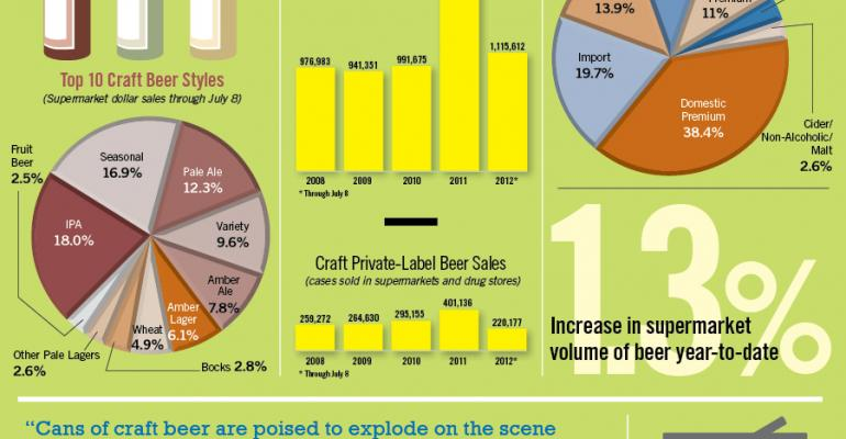 Infographic: Private-Label, Craft Beers See Sales Growth