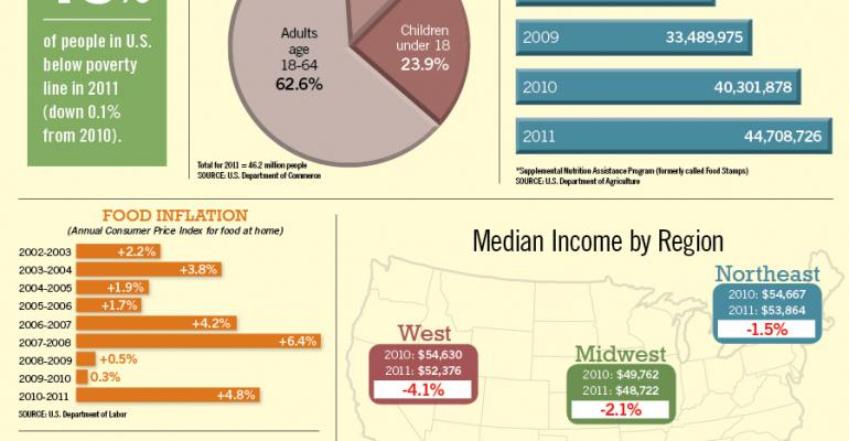 Infographic: Household Incomes Decline, Poverty Rates Flat