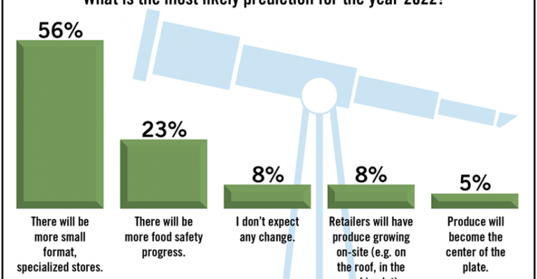 SN Poll Results: 2022 Predictions
