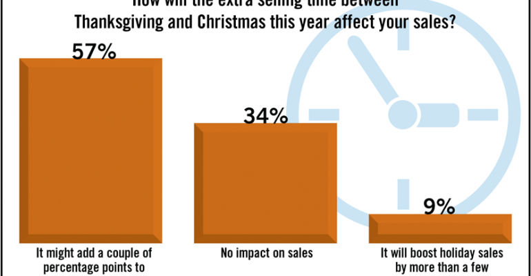 SN Poll Results: Sales Boost Seen From Longer Holiday Season
