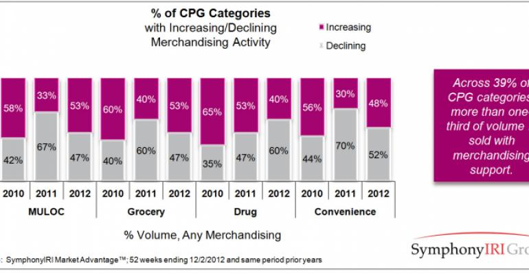 Merchandising Trends: Supporting the Value Proposition