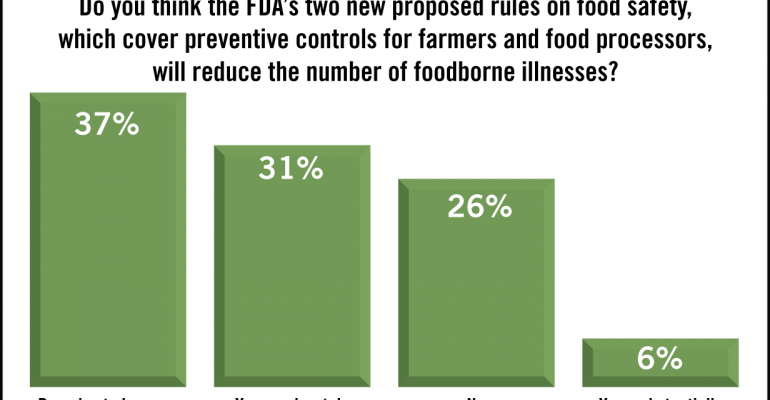 SN Poll Results: Food Safety Rules