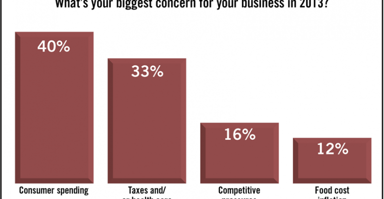 SN Poll Results: Consumer Spending Is Top Concern