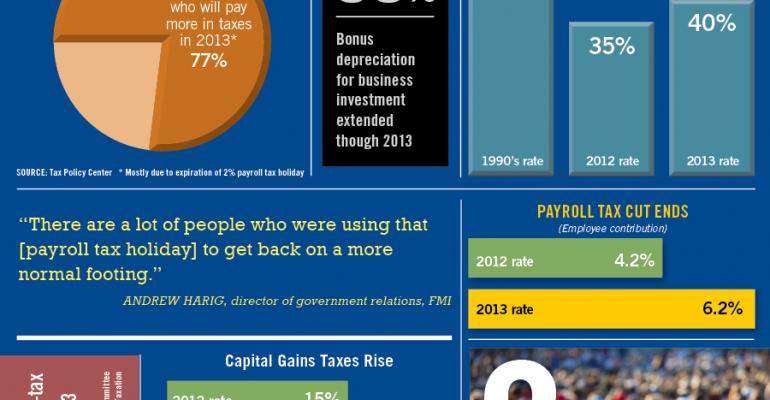 Infographic: Tax Changes Impact Retailers