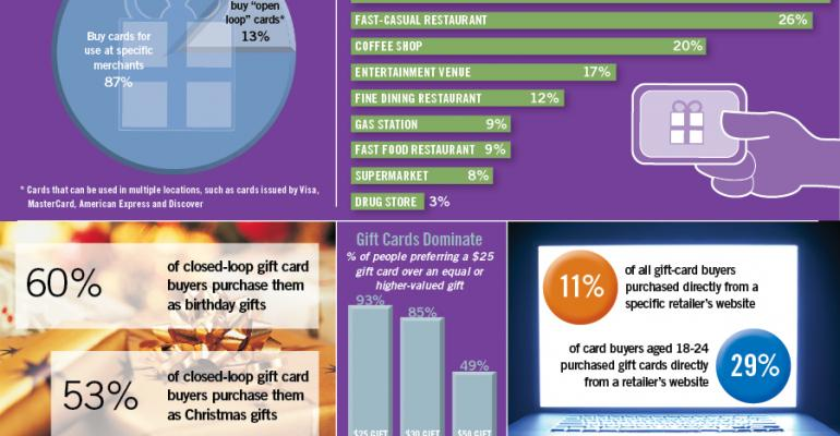 Infographic: Prepaid Gift Cards Remain Popular
