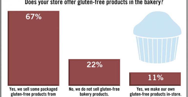 SN Poll Results: Most Bakeries Offer Gluten-Free