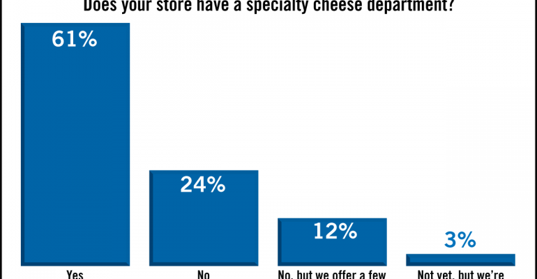 SN Poll Results: Embracing Specialty Cheese