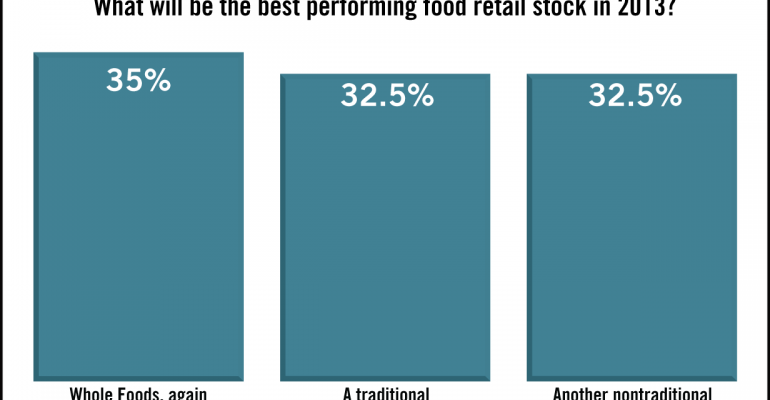 SN Poll Results: Divided on Food Retail Stocks