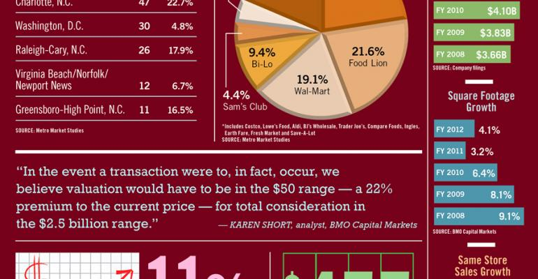Infographic: Harris Teeter by the Numbers