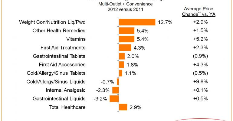 CPG Year in Review: Finding the New Normal