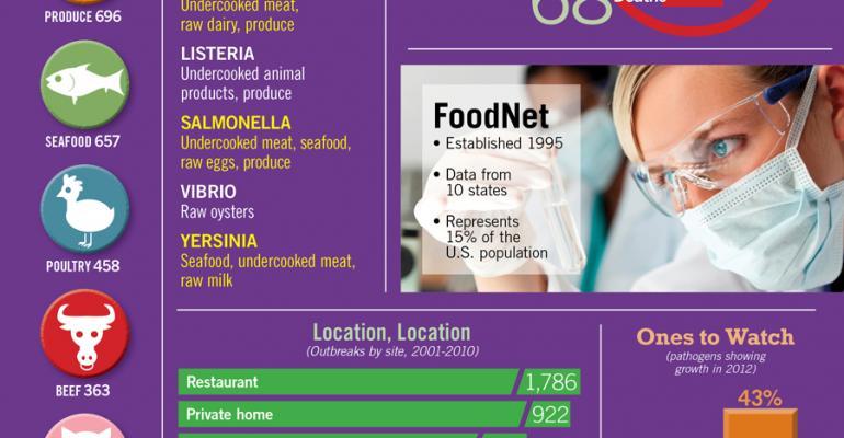 Infographic: Progress in Reducing Foodborne Illness