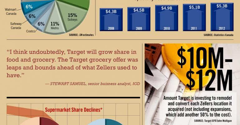 Infographic: Target Seeks Share of Canada Market