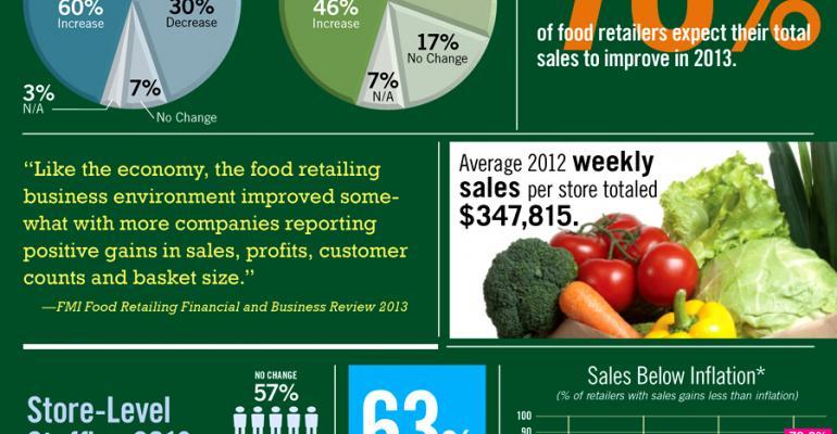 Infographic: Supermarket Sales Lag Inflation