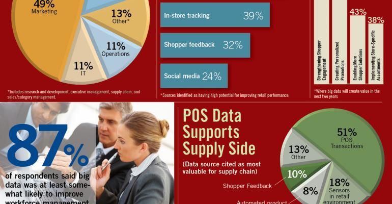 Infographic: Big Data Seen Creating Value