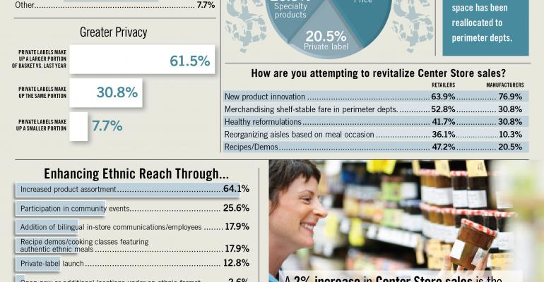 Infographic: Groceries Positioned Slightly Off Center