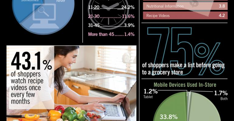 Infographic: Digital Tools Support Shopping Plans