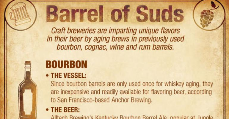 Infographic: Barrel of Suds