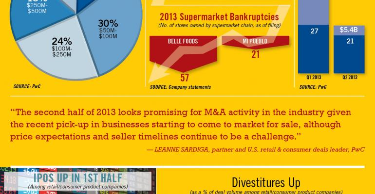 Infographic: More Retail M&A Ahead: Report