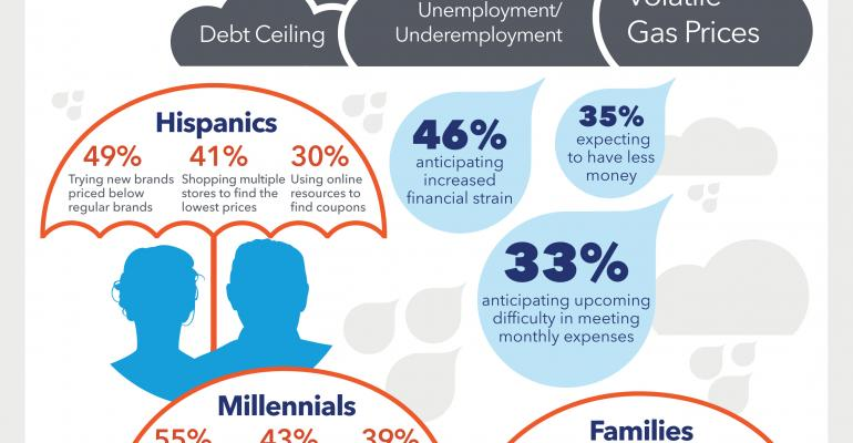 Infographic: How Consumers Are Weathering the Financial Storm