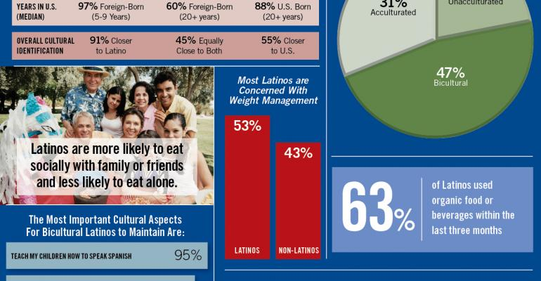 Infographic: Latino Shoppers Blend Old Customs With New